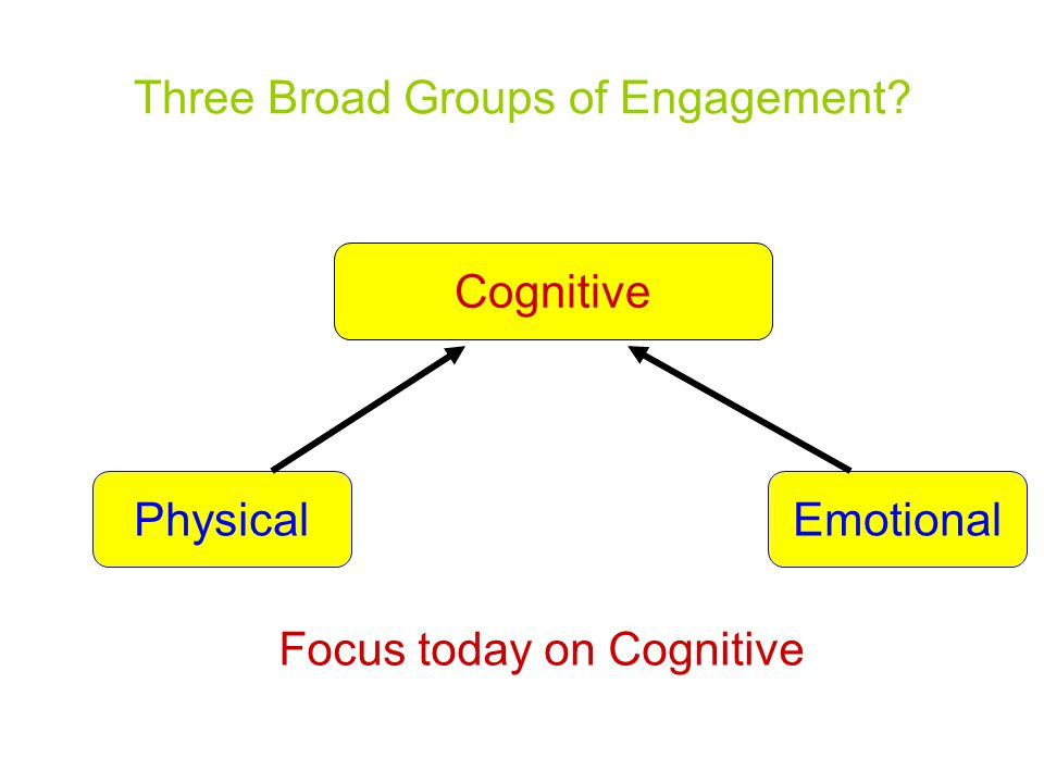 Three Broad Groups of Engagement Cognitive PhysicalEmotional Focus today on Cognitive