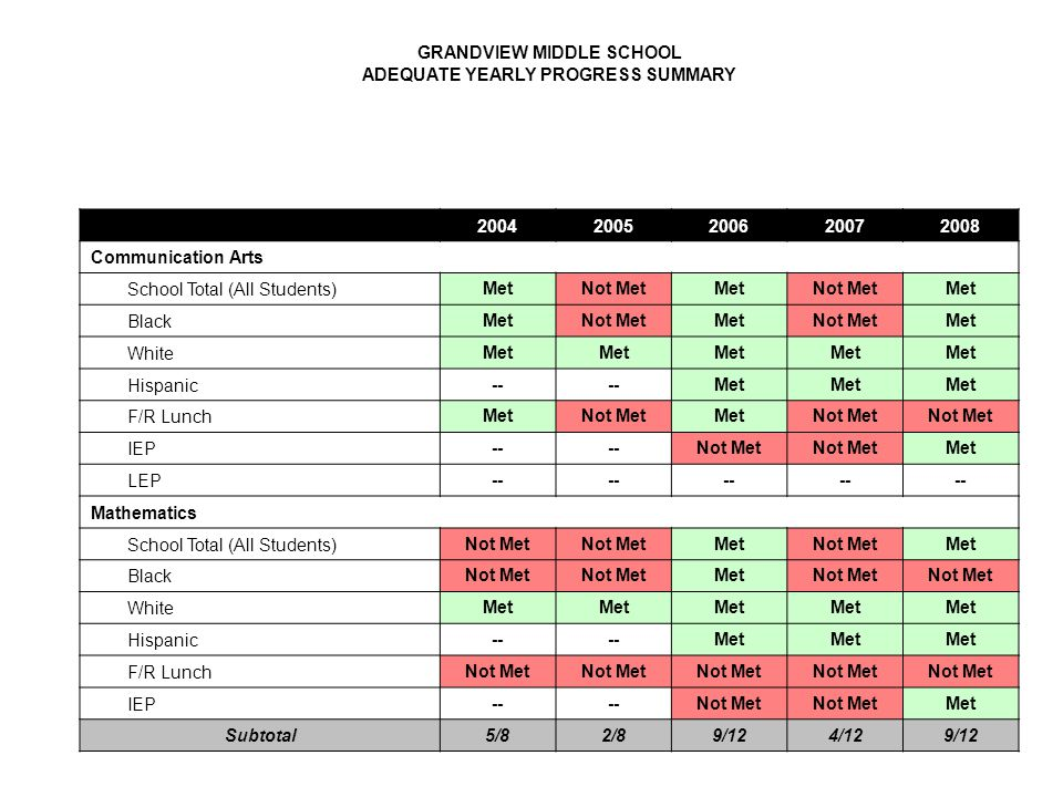 GRANDVIEW MIDDLE SCHOOL ADEQUATE YEARLY PROGRESS SUMMARY 20042005200620072008 Communication Arts School Total (All Students) MetNot MetMetNot MetMet Black MetNot MetMetNot MetMet White Met Hispanic -- Met F/R Lunch MetNot MetMetNot Met IEP -- Not Met Met LEP -- Mathematics School Total (All Students) Not Met MetNot MetMet Black Not Met MetNot Met White Met Hispanic -- Met F/R Lunch Not Met IEP -- Not Met Met Subtotal5/82/89/124/129/12