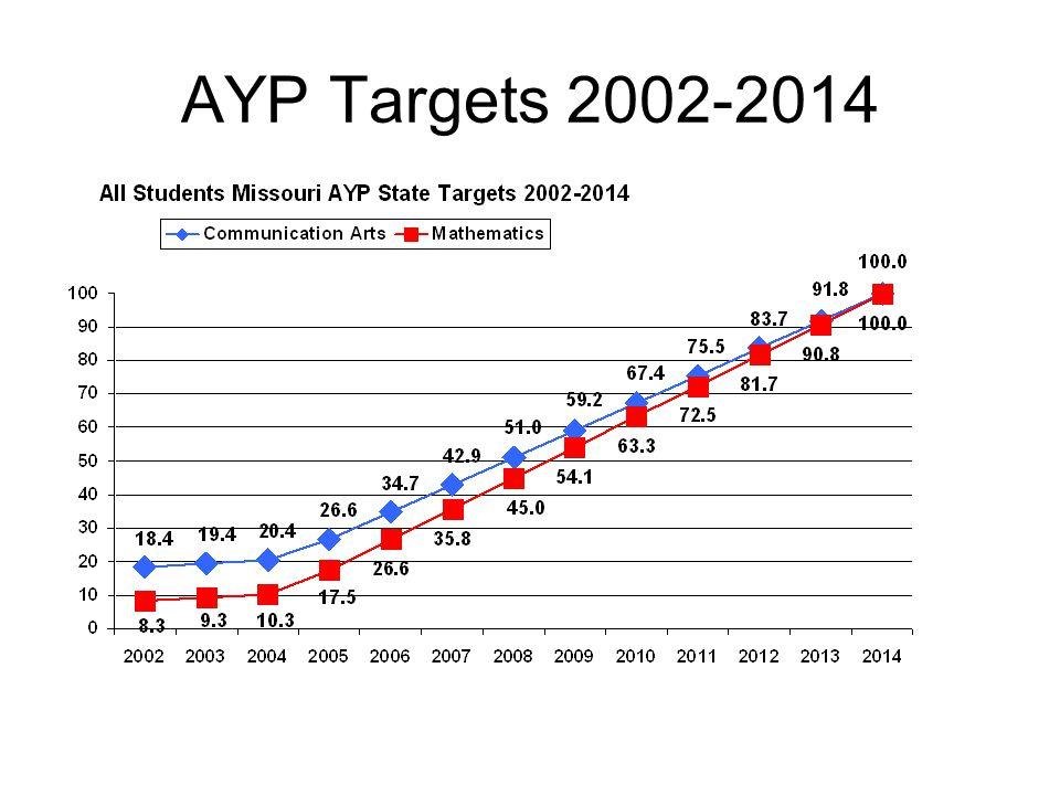 AYP Targets 2002-2014