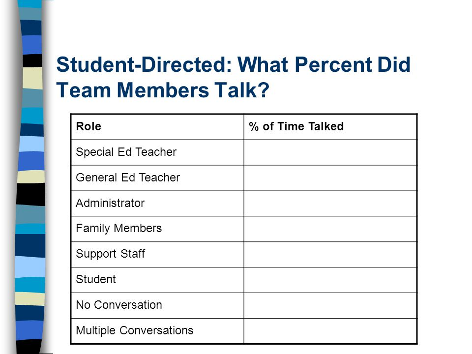 Student-Directed: What Percent Did Team Members Talk? Role% of Time Talked Special Ed Teacher General Ed Teacher Administrator Family Members Support