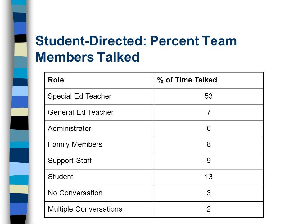 Student-Directed: Percent Team Members Talked Role% of Time Talked Special Ed Teacher53 General Ed Teacher7 Administrator6 Family Members8 Support Sta