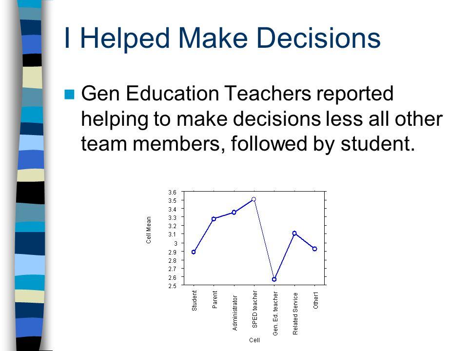 Baseline Study Details 109 secondary IEP meetings –50 middle school meetings (9 schools) –59 high school meetings (7 schools) Students attended 84 of the 109 meetings (77% of the meetings) 50.4% of meetings stand alone –49.6% back-to-back 68% boys (n=74) and 32% girls (n=35)