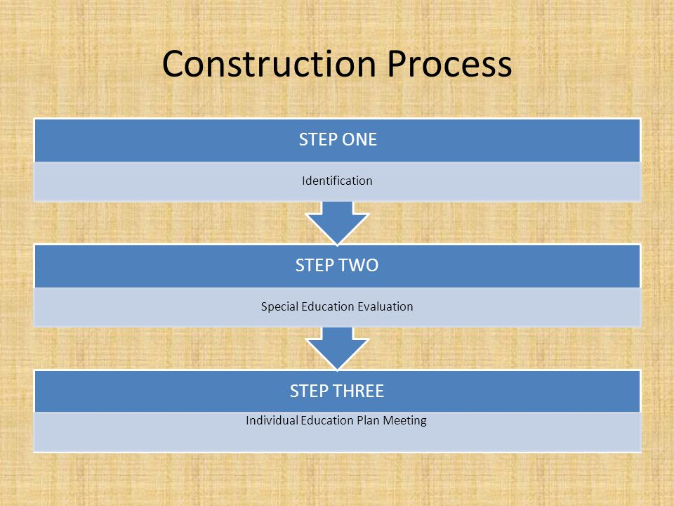Construction Process STEP THREE Individual Education Plan Meeting STEP TWO Special Education Evaluation STEP ONE Identification