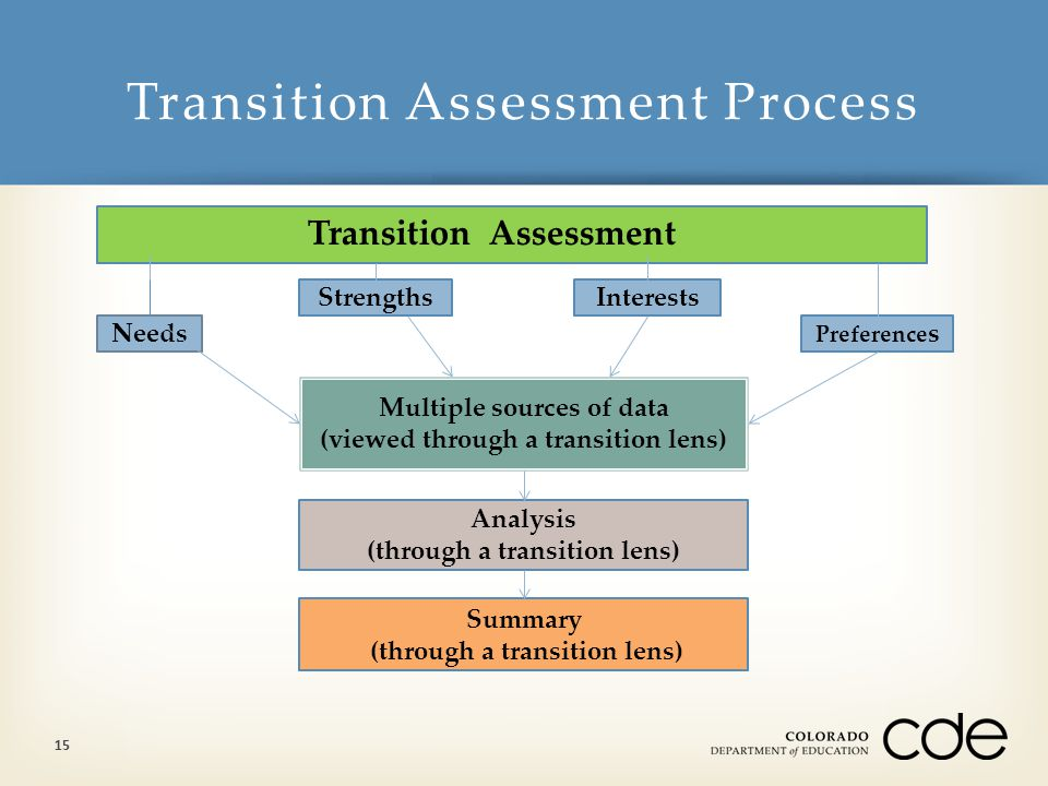 Transition Assessment Process 15 Transition Assessment Needs StrengthsInterests Preference s Multiple sources of data (viewed through a transition lens) Analysis (through a transition lens) Summary (through a transition lens)