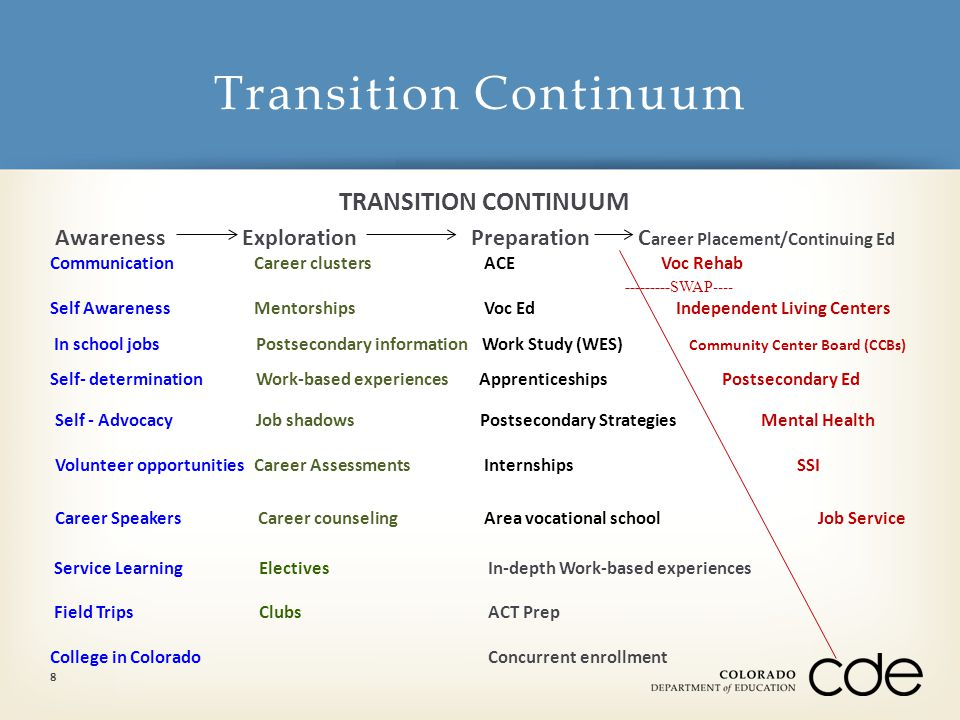 TRANSITION CONTINUUM AwarenessExploration Preparation C areer Placement/Continuing Ed Communication Career clusters ACE Voc Rehab ---------SWAP---- Self Awareness Mentorships Voc Ed Independent Living Centers In school jobs Postsecondary information Work Study (WES) Community Center Board (CCBs) Self- determination Work-based experiences Apprenticeships Postsecondary Ed Self - Advocacy Job shadows Postsecondary Strategies Mental Health Volunteer opportunities Career Assessments Internships SSI Career Speakers Career counseling Area vocational schoolJob Service Service Learning Electives In-depth Work-based experiences Field Trips Clubs ACT Prep College in Colorado Concurrent enrollment Transition Continuum 8