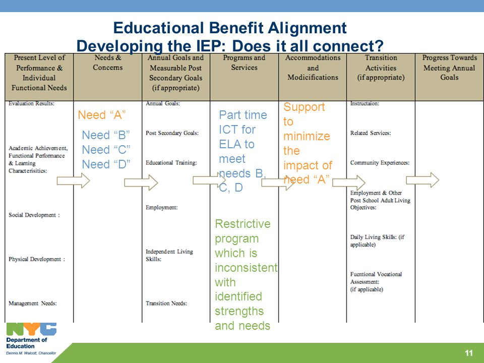 11 Need A Support to minimize the impact of need A Restrictive program which is inconsistent with identified strengths and needs Educational Benefit Alignment Developing the IEP: Does it all connect.
