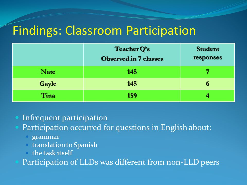 Findings: Classroom Participation Teacher Q's Observed in 7 classes Student responses Nate1457 Gayle1456 Tina1594 Infrequent participation Participation occurred for questions in English about: grammar translation to Spanish the task itself Participation of LLDs was different from non-LLD peers