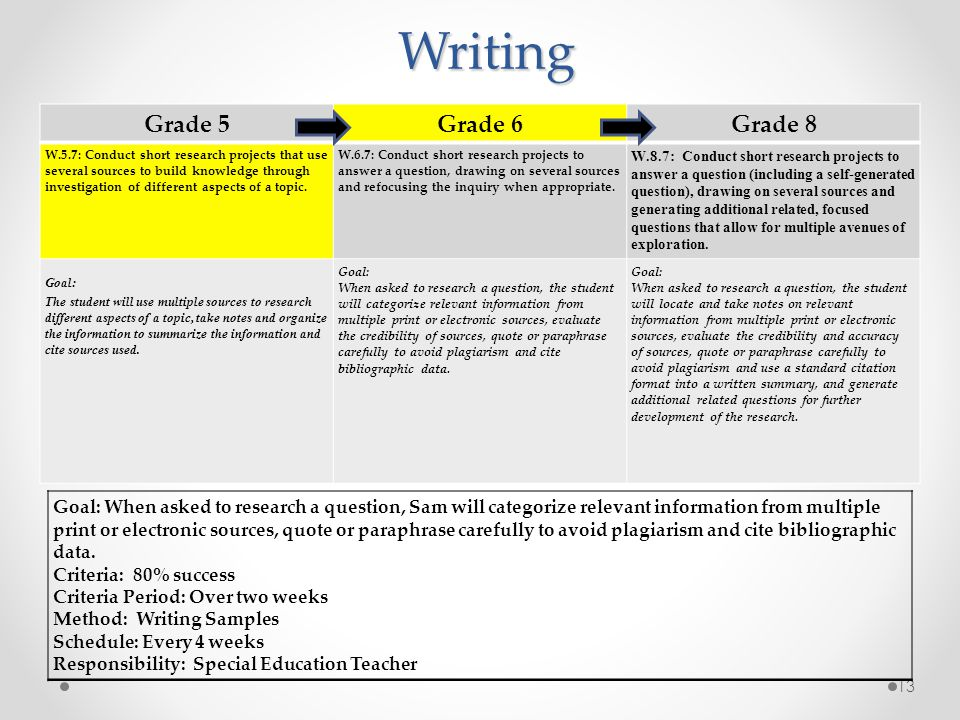 13 Writing Writing Grade 5Grade 6Grade 8 W.5.7: Conduct short research projects that use several sources to build knowledge through investigation of d