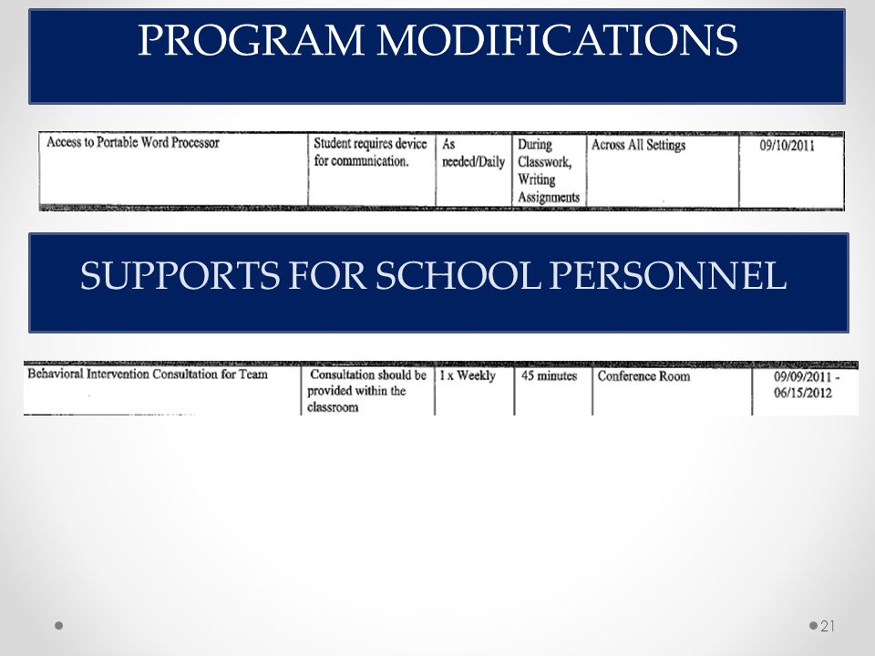 21 PROGRAM MODIFICATIONS SUPPORTS FOR SCHOOL PERSONNEL