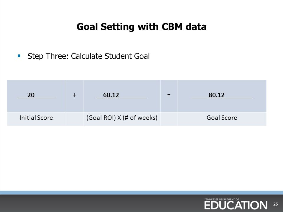 Let's Practice Student's initial score20 Goal ROI1.67 Number of weeks36 24