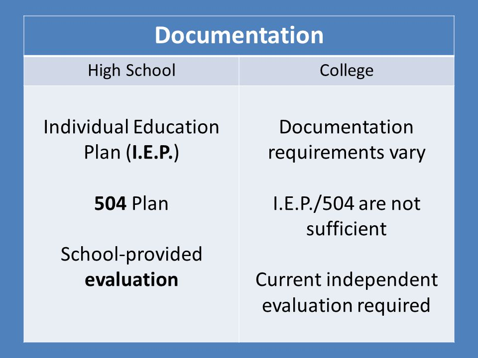 Documentation High SchoolCollege Individual Education Plan (I.E.P.) 504 Plan School-provided evaluation Documentation requirements vary I.E.P./504 are not sufficient Current independent evaluation required