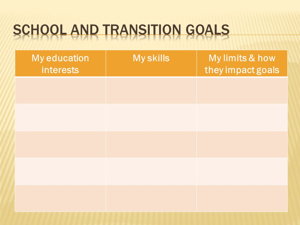My education interests My skillsMy limits & how they impact goals