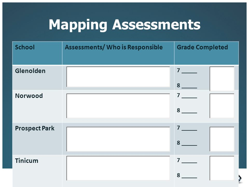 Mapping Assessments SchoolAssessments/ Who is ResponsibleGrade Completed Glenolden 7 _____ 8 _____ Norwood 7 _____ 8 _____ Prospect Park 7 _____ 8 ___