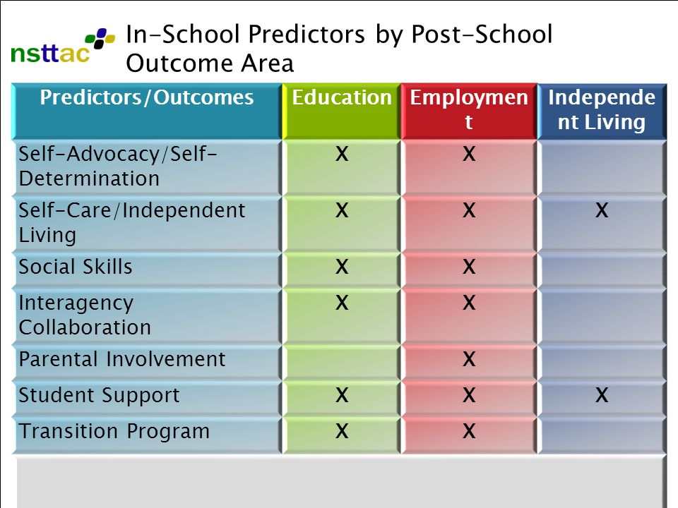 7 Predictors/OutcomesEducationEmploymen t Independe nt Living Self-Advocacy/Self- Determination XX Self-Care/Independent Living XXX Social SkillsXX Interagency Collaboration XX Parental InvolvementX Student SupportXXX Transition ProgramXX In-School Predictors by Post-School Outcome Area