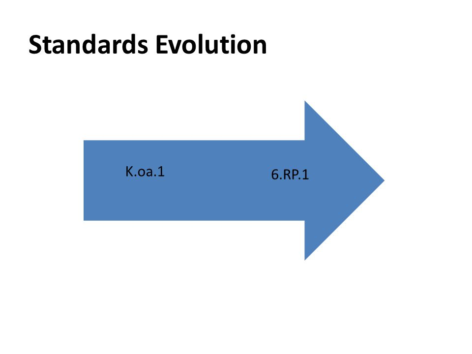 Standards Evolution 6.RP.1 K.oa.1