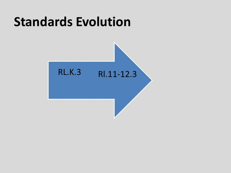 Standards Evolution Rl.11-12.3 RL.K.3