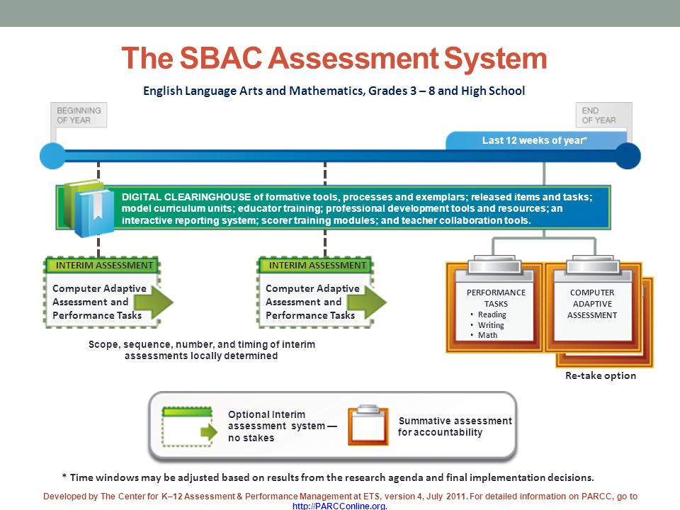 Optional Interim assessment system — no stakes Summative assessment for accountability Last 12 weeks of year* DIGITAL CLEARINGHOUSE of formative tools, processes and exemplars; released items and tasks; model curriculum units; educator training; professional development tools and resources; an interactive reporting system; scorer training modules; and teacher collaboration tools.