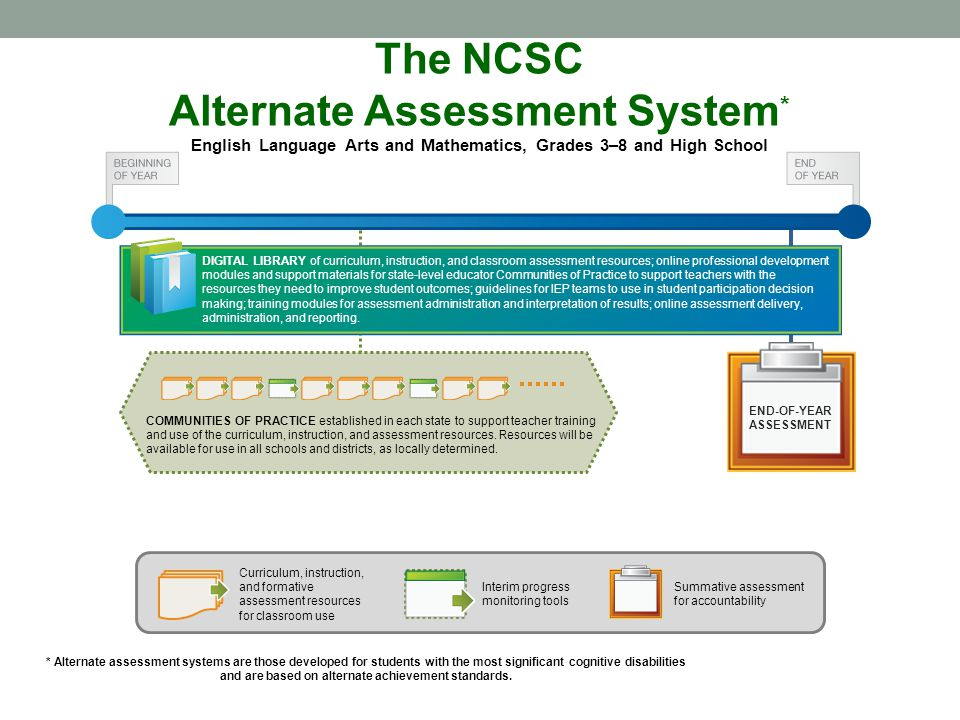 The NCSC Alternate Assessment System * English Language Arts and Mathematics, Grades 3–8 and High School END-OF-YEAR ASSESSMENT * Alternate assessment systems are those developed for students with the most significant cognitive disabilities and are based on alternate achievement standards.