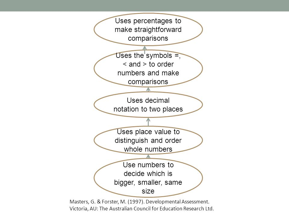 Use numbers to decide which is bigger, smaller, same size Uses place value to distinguish and order whole numbers Uses decimal notation to two places