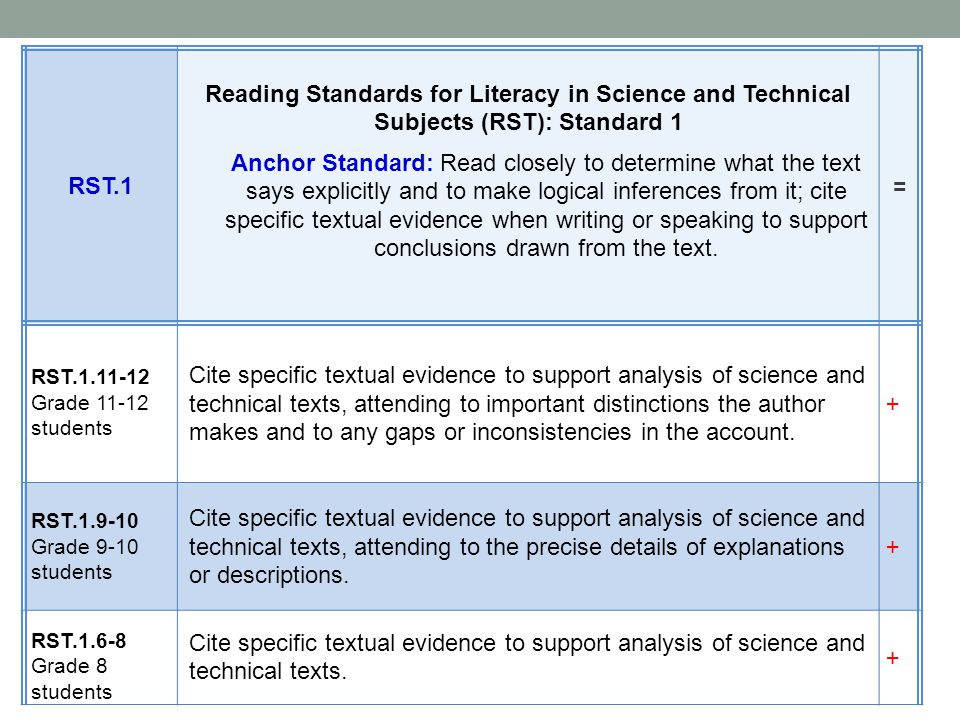 RST.1 Reading Standards for Literacy in Science and Technical Subjects (RST): Standard 1 Anchor Standard: Read closely to determine what the text says explicitly and to make logical inferences from it; cite specific textual evidence when writing or speaking to support conclusions drawn from the text.