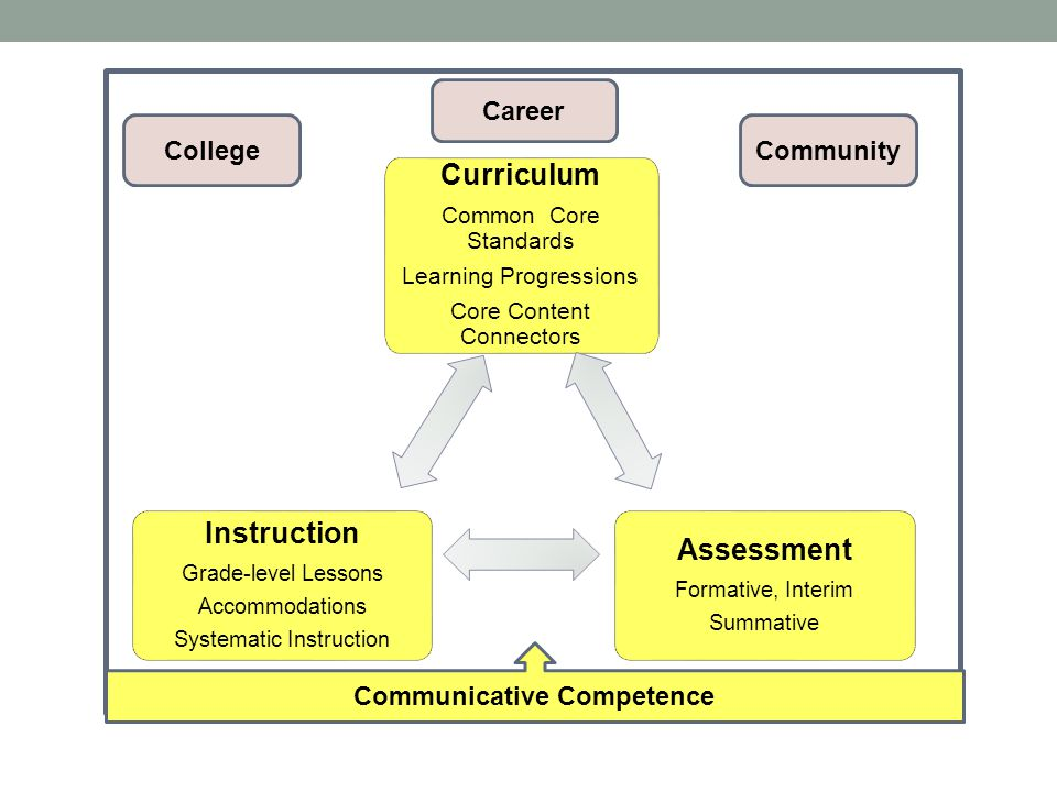 Communicative Competence College Career Community Curriculum Common Core Standards Learning Progressions Core Content Connectors Instruction Grade-lev