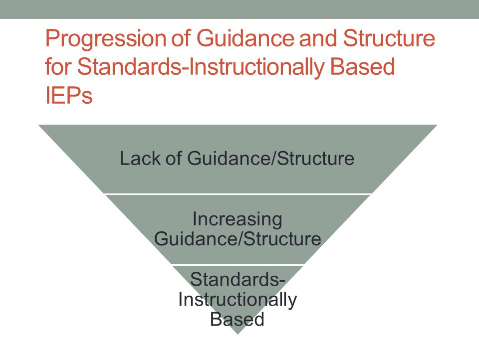 Progression of Guidance and Structure for Standards-Instructionally Based IEPs Lack of Guidance/Structure Increasing Guidance/Structure Standards- Ins