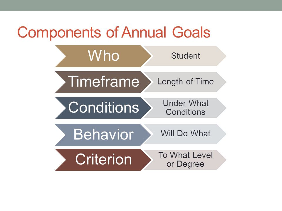Components of Annual Goals Who Student Timeframe Length of Time Conditions Under What Conditions Behavior Will Do What Criterion To What Level or Degree