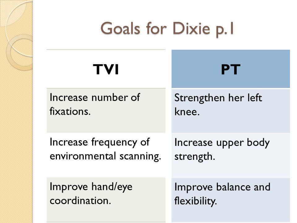 Goals for Dixie p.2 COMS Improve orienteering skills.