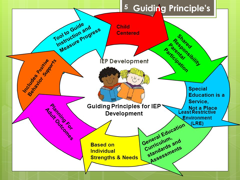 Child Centered Shared Responsibility Parental Participation Special Education is a Service, Not a Place Least Restrictive Environment (LRE) General Ed