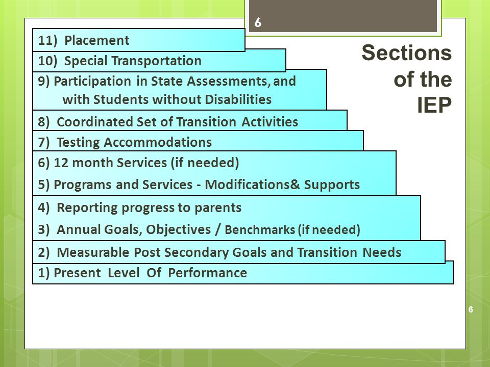 6 1) Present Level Of Performance 9) Participation in State Assessments, and with Students without Disabilities 8) Coordinated Set of Transition Activ