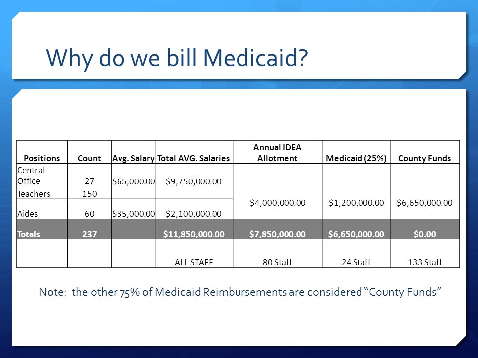 Why do we bill Medicaid? PositionsCountAvg. SalaryTotal AVG. Salaries Annual IDEA AllotmentMedicaid (25%)County Funds Central Office27 $65,000.00$9,75