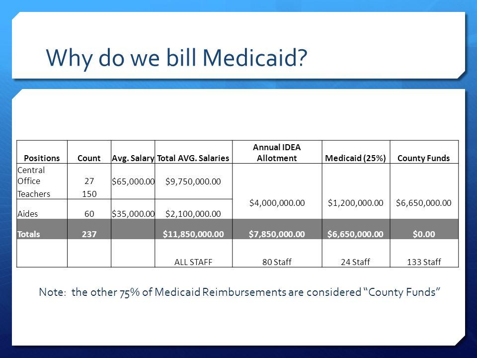 Why do we bill Medicaid. PositionsCountAvg. SalaryTotal AVG.