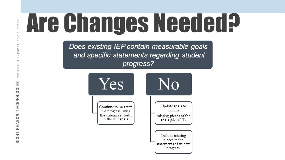 RIGHT REASON TECHNOLOGIES YOUR SOLUTION FOR STUDENT SUCCESS Are Changes Needed.