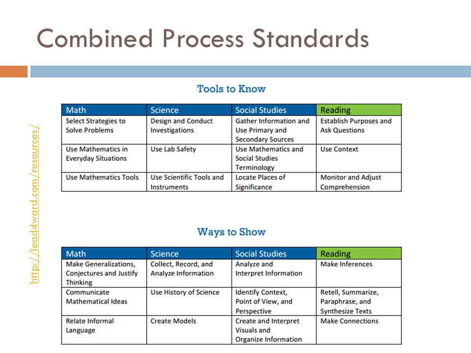 Combined Process Standards http://lead4ward.com/resources/