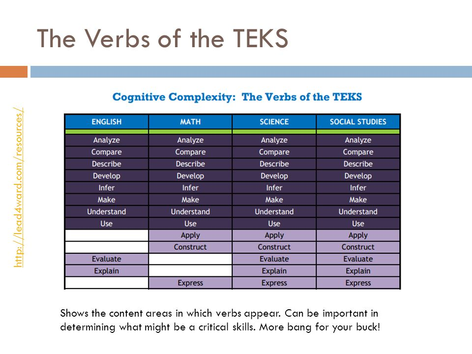 The Verbs of the TEKS http://lead4ward.com/resources/ Shows the content areas in which verbs appear. Can be important in determining what might be a c