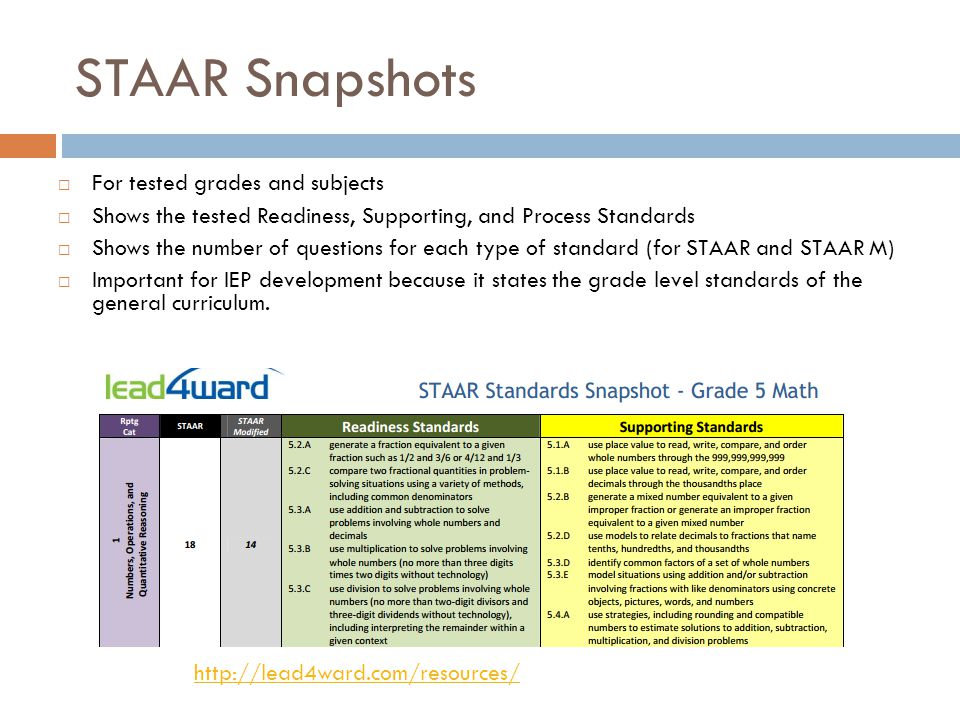 STAAR Snapshots  For tested grades and subjects  Shows the tested Readiness, Supporting, and Process Standards  Shows the number of questions for e