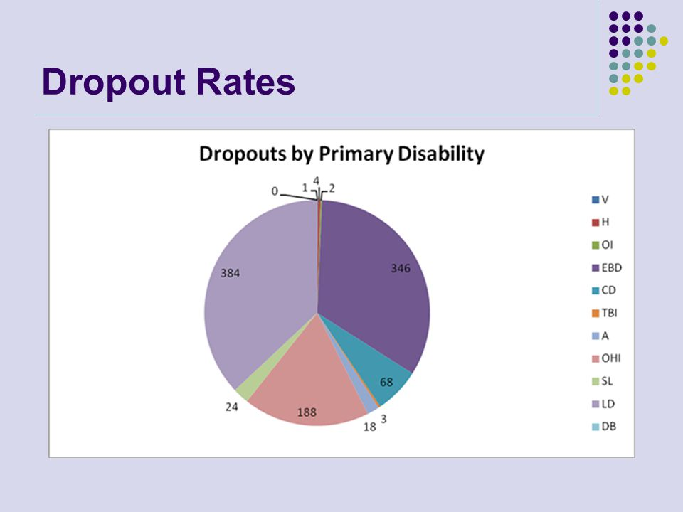 Dropout Rates