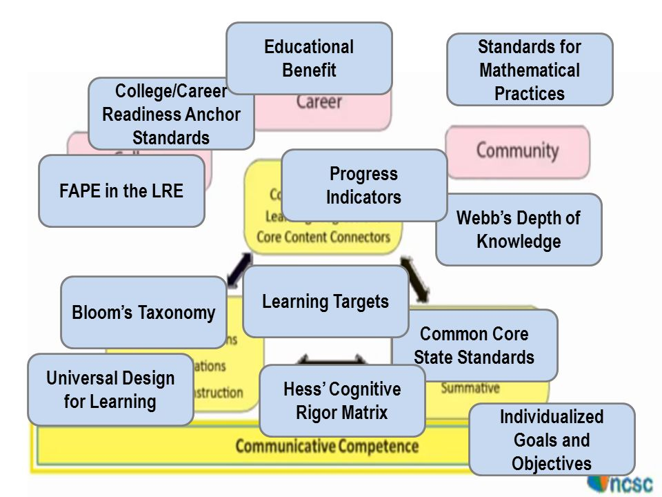 College/Career Readiness Anchor Standards Standards for Mathematical Practices Webb's Depth of Knowledge Bloom's Taxonomy Universal Design for Learning Common Core State Standards Progress Indicators Learning Targets Educational Benefit FAPE in the LRE Hess' Cognitive Rigor Matrix Individualized Goals and Objectives
