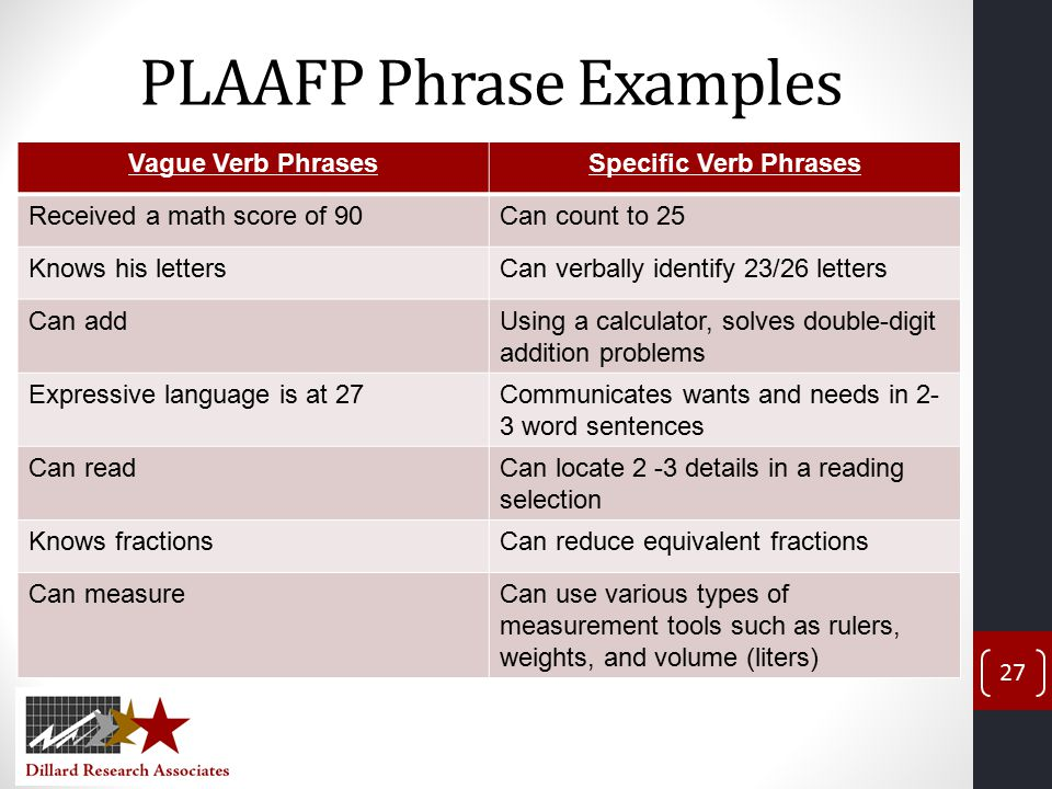 PLAAFP Phrase Examples Vague Verb PhrasesSpecific Verb Phrases Received a math score of 90Can count to 25 Knows his lettersCan verbally identify 23/26 letters Can addUsing a calculator, solves double-digit addition problems Expressive language is at 27Communicates wants and needs in 2- 3 word sentences Can readCan locate 2 -3 details in a reading selection Knows fractionsCan reduce equivalent fractions Can measureCan use various types of measurement tools such as rulers, weights, and volume (liters) 27