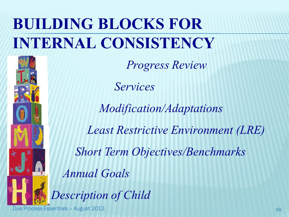 BUILDING BLOCKS FOR INTERNAL CONSISTENCY Progress Review Services Modification/Adaptations Least Restrictive Environment (LRE) Short Term Objectives/Benchmarks Annual Goals Description of Child 59 Due Process Essentials – August 2013