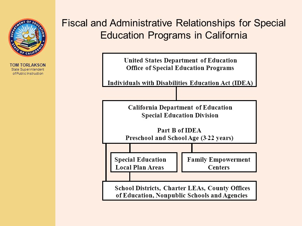 CALIFORNIA DEPARTMENT OF EDUCATION Tom Torlakson, State Superintendent of Public Instruction How the Funding Flows ( Based on the Proposed 2013-14 Proposed State Budget ) Federal (IDEA) and State (Proposition 98) funds are distributed to SELPAs per an ADA-based formula.