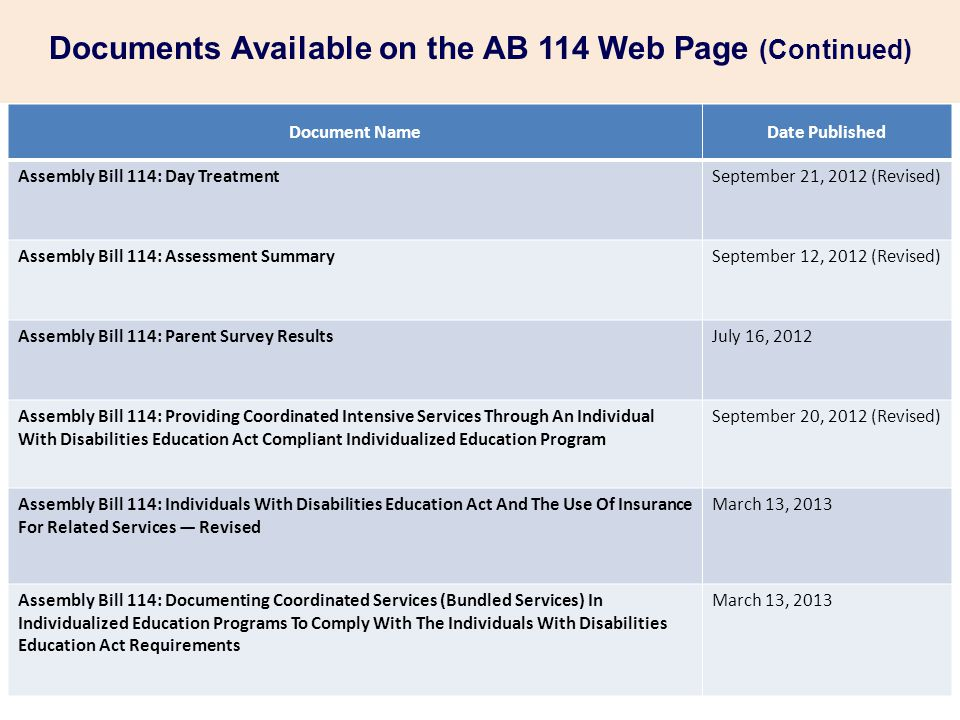 Documents Available on the AB 114 Web Page Document NameDate Published Assembly Bill 114: Local Educational Agencies' Responsibility For Providing Rel