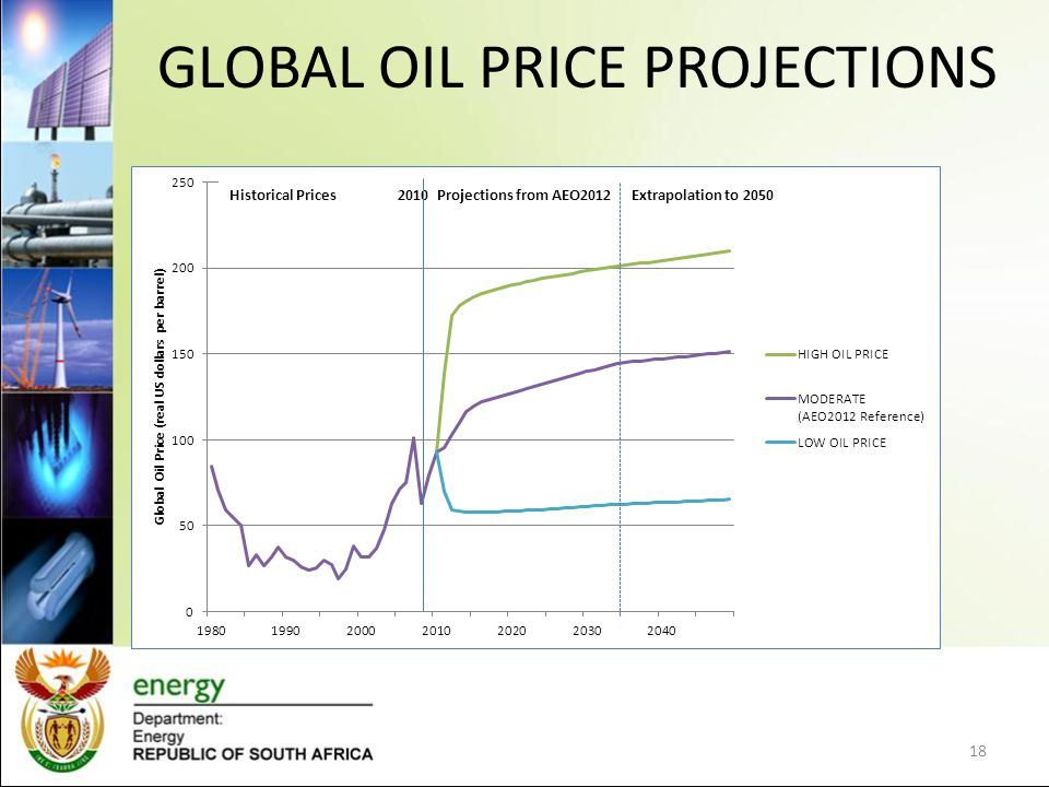 GLOBAL OIL PRICE PROJECTIONS 18 Historical Prices 2010 Projections from AEO2012 Extrapolation to 2050