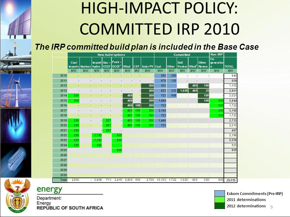 TEST CASES BACKGROUNDPOLICY QUESTIONTEST CASE The IRP 2010 determined that nuclear power should form a large part, about 20 percent by 2030, of the country's energy mix from 5 percent in 2010.