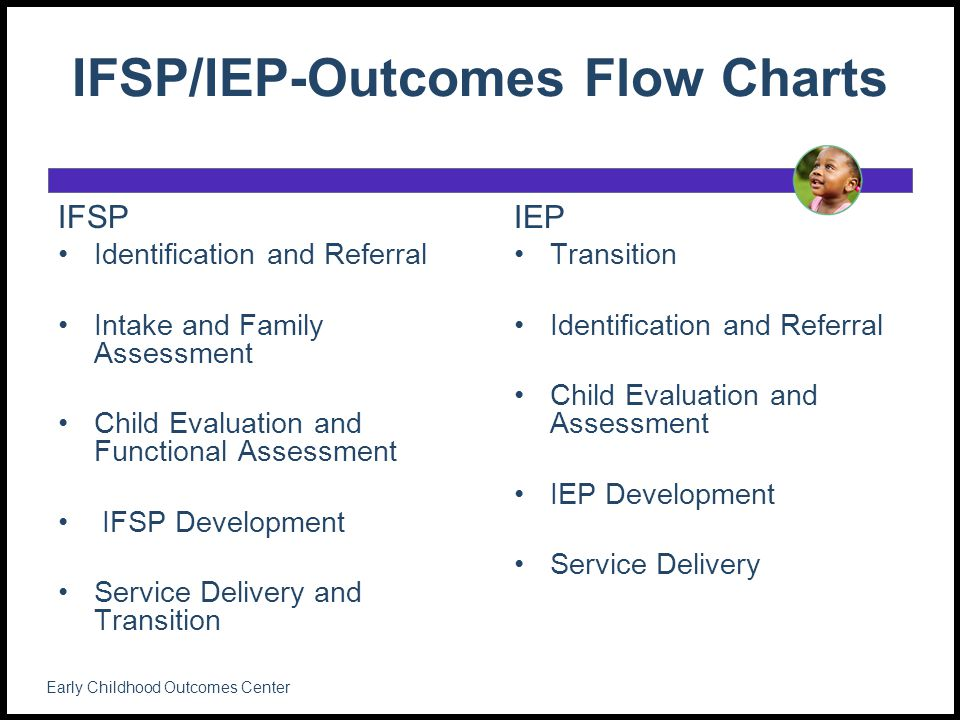 IFSP/IEP-Outcomes Flow Charts IFSP Identification and Referral Intake and Family Assessment Child Evaluation and Functional Assessment IFSP Development Service Delivery and Transition IEP Transition Identification and Referral Child Evaluation and Assessment IEP Development Service Delivery Early Childhood Outcomes Center