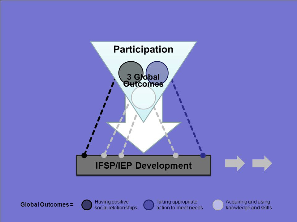 IFSP/IEP Development Global Outcomes = Having positive social relationships Taking appropriate action to meet needs Acquiring and using knowledge and skills