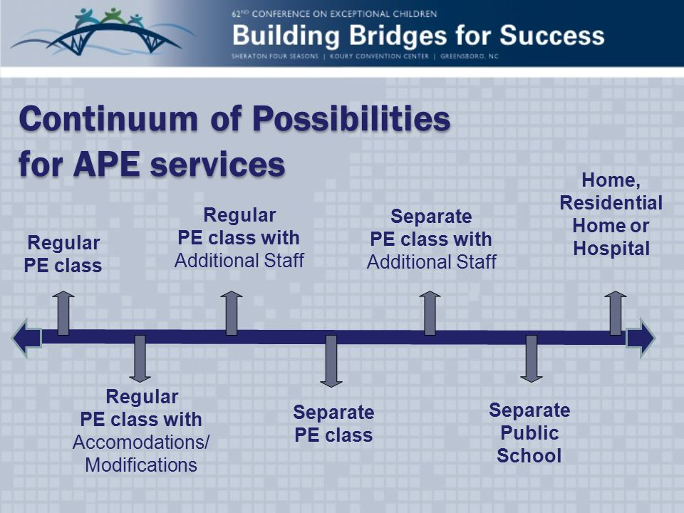 Continuum of Possibilities for APE services Continuum of Possibilities for APE services Separate PE class Home, Residential Home or Hospital Regular PE class Regular PE class with Accomodations/ Modifications Regular PE class with Additional Staff Separate PE class with Additional Staff Separate Public School