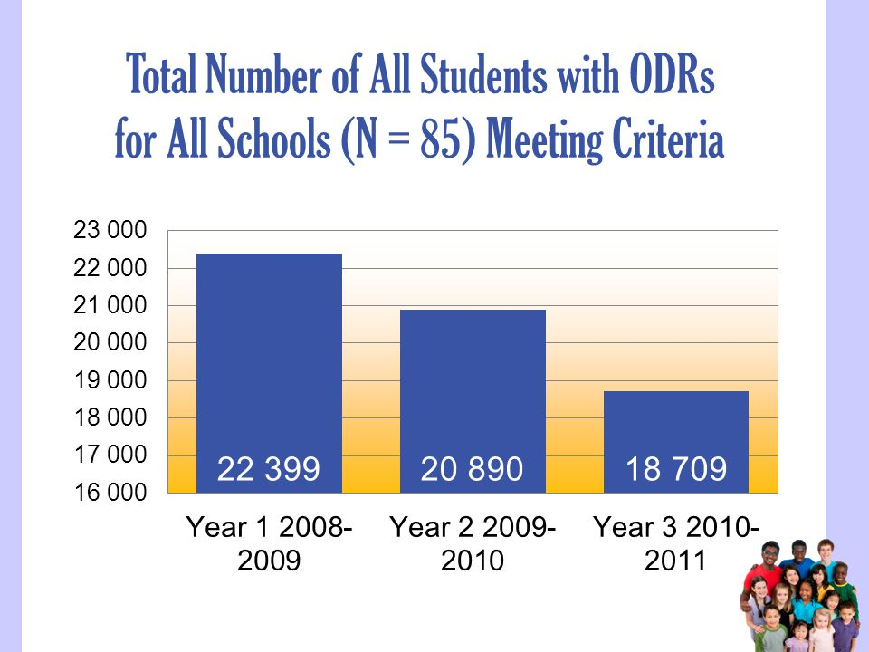 Total Number of All Students with ODRs for All Schools (N = 85) Meeting Criteria