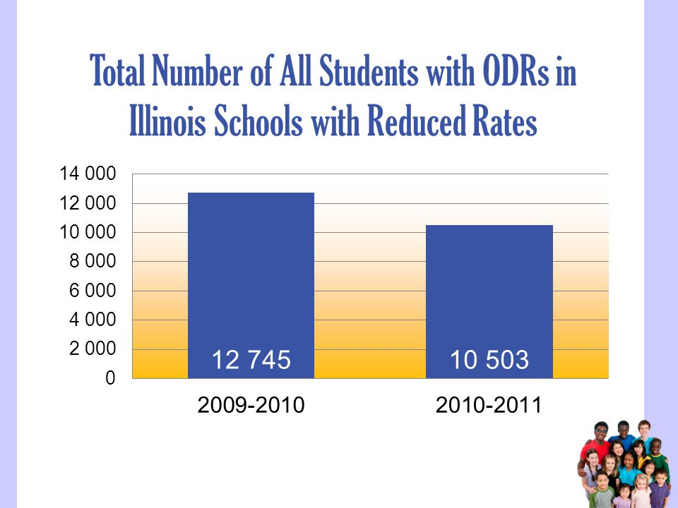 Total Number of All Students with ODRs in Illinois Schools with Reduced Rates