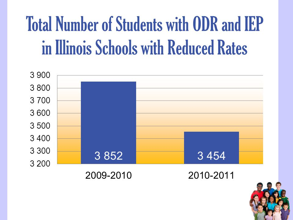 Total Number of Students with ODR and IEP in Illinois Schools with Reduced Rates